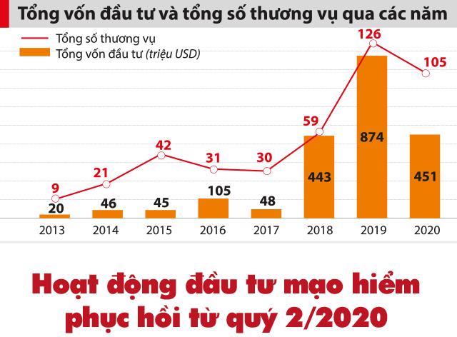 """2021: Chờ đợi sự """"bứt phá"""" từ đầu tư start-up công nghệ - Ảnh 3"""