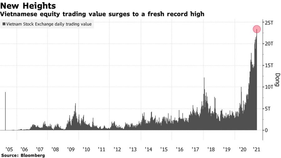Khối lượng giao dịch trên thị trường chứng khoán Việt Nam qua các năm (đơn vị: nghìn tỷ đồng).
