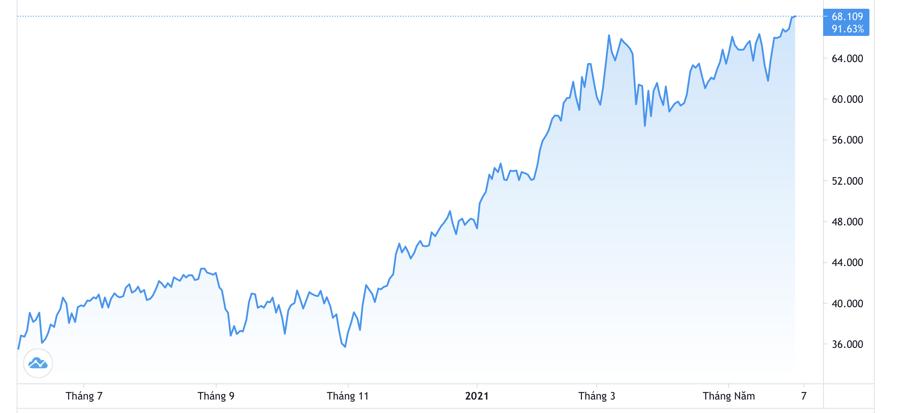 Diễn biến giá dầu WTI giao sau tại Mỹ 1 năm qua. Đơn vị: USD/thùng - Nguồn: Trading View.