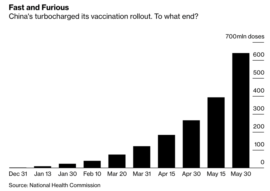 Tổng số mũi vaccine Covid-19 đã được tiêm của Trung Quốc theo từng mốc thời gian. Đơn vị: triệu mũi.