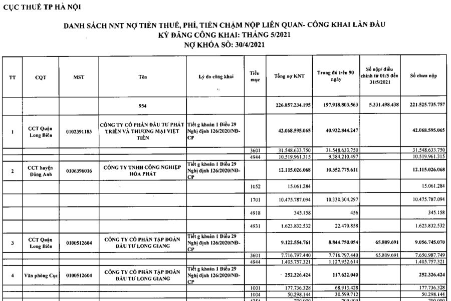 Công khai lần đầu danh sách người nộp thuế nợ tiền thuế, phí, tiền chậm nộp liên quan, kỳ đăng tháng 5/2021