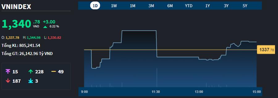 Số liệu của VN-Index chiều nay đã đều hơn phiên sáng.