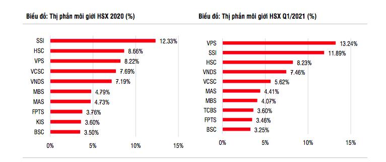 SSI Research: VN-Index sẽ vượt 1.400 điểm năm nay, cổ phiếu chứng khoán đang hấp dẫn - Ảnh 2