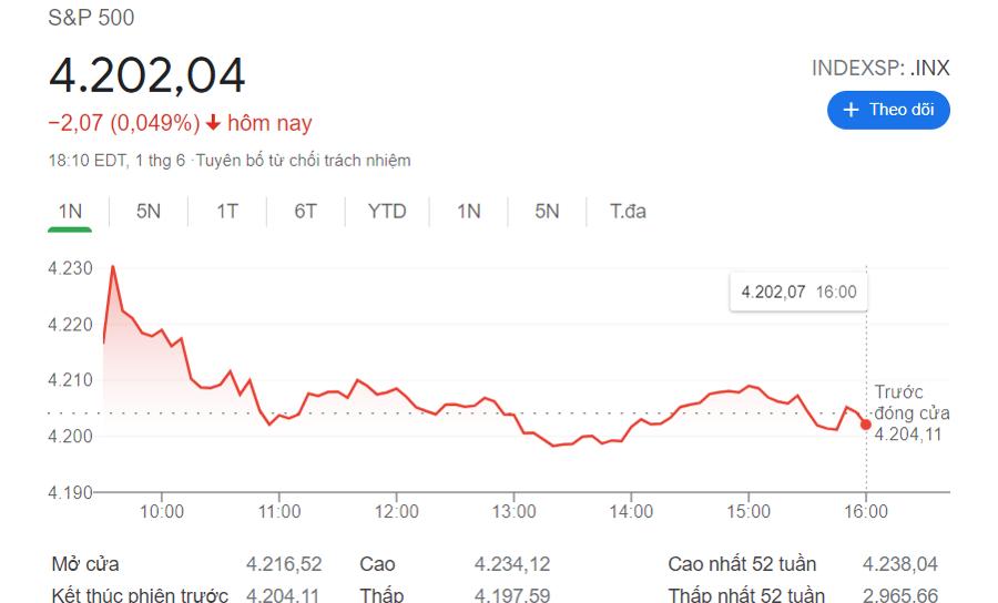 Diễn biến chỉ số S&P 500 trong ngày.