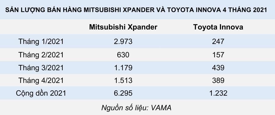 Những cuộc soán ngôi ngoạn mục trên thị trường ô tô Việt Nam - Ảnh 1