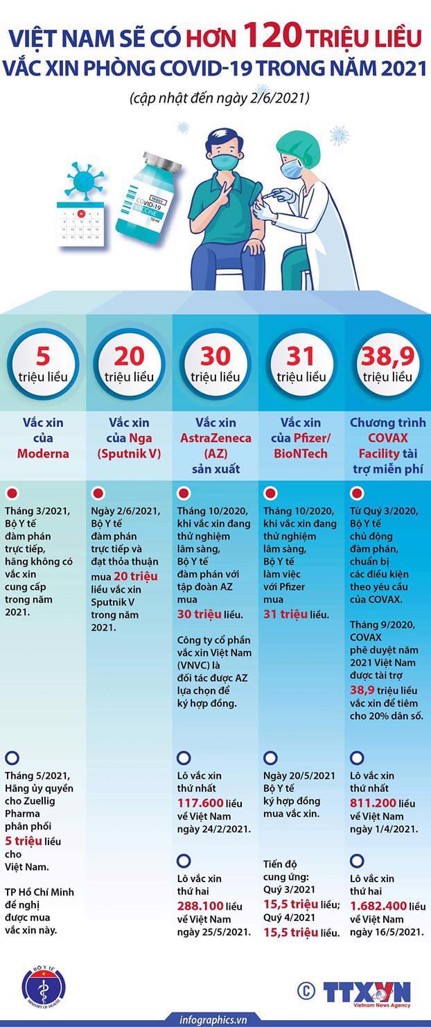 Việt Nam sẽ có hơn 120 triệu liều vaccine Covid-19 trong năm nay - Ảnh 1