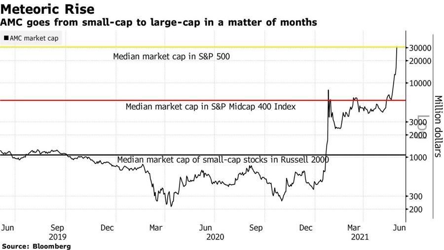 Vốn hoá của AMC lần lượt vượt qua vốn hoá trung bình của các cổ phiếu nhỏ trong chỉ số Russell 2000, vốn hoá trung bình của các cổ phiếu tầm trung trong S&P 500, rồi vốn hoá trung bình của S&P 500.