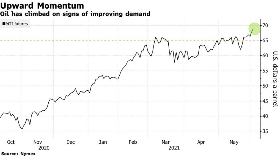 Diễn biến giá dầu WTI giao sau từ tháng 10/2020 đến nay - Đơn vị: USD/thùng.
