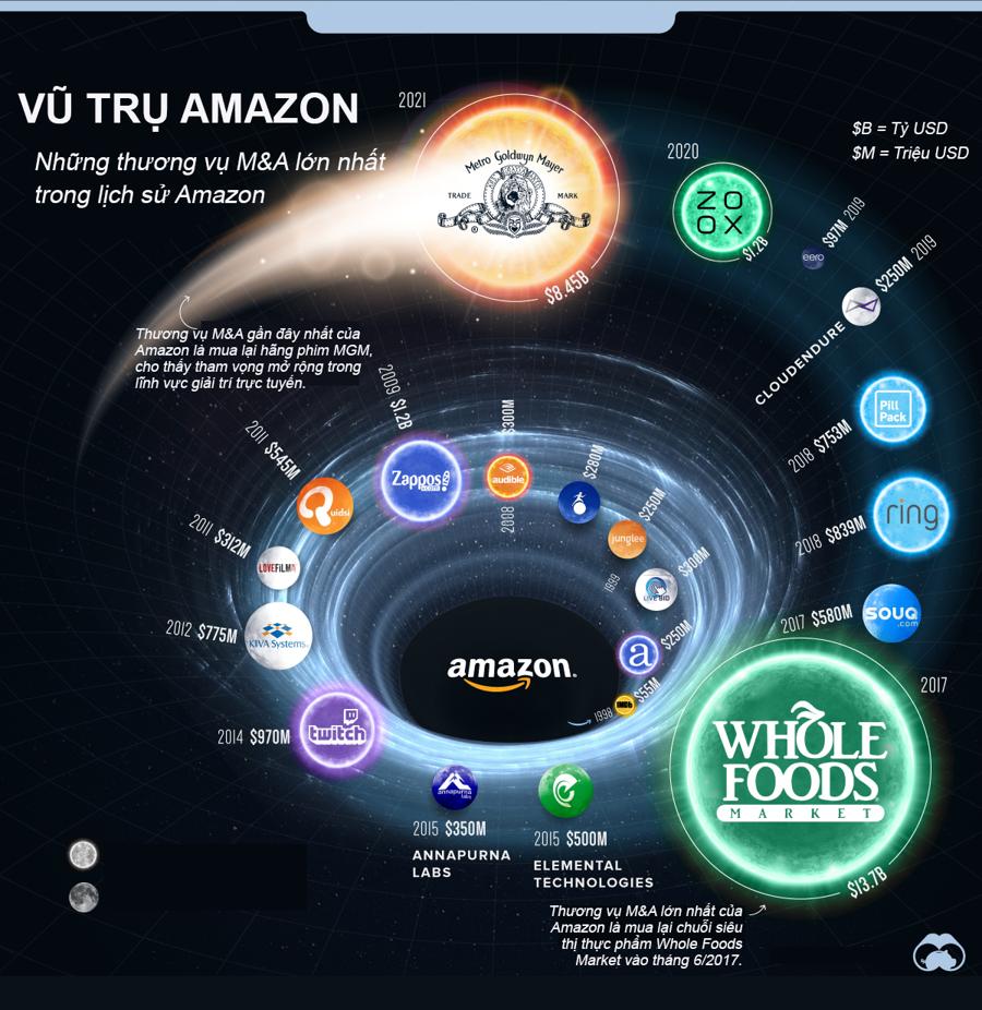 [Infographic] Những thương vụ thâu tóm lớn nhất lịch sử Amazon - Ảnh 1.