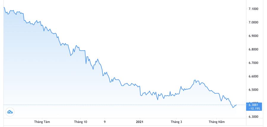 Diễn biến tỷ giá USD/Nhân dân tệ 1 năm qua. Đơn vị: Nhân dân tệ/USD - Nguồn: Trading View.