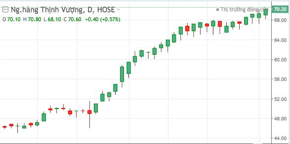 Diễn biến giá cổ phiếu VPB từ tháng 4 đến nay.