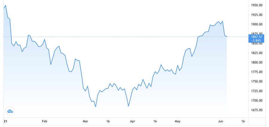 Diễn biến giá vàng thế giới từ đầu năm đến nay. Đơn vị: USD/oz - Nguồn: Trading View.
