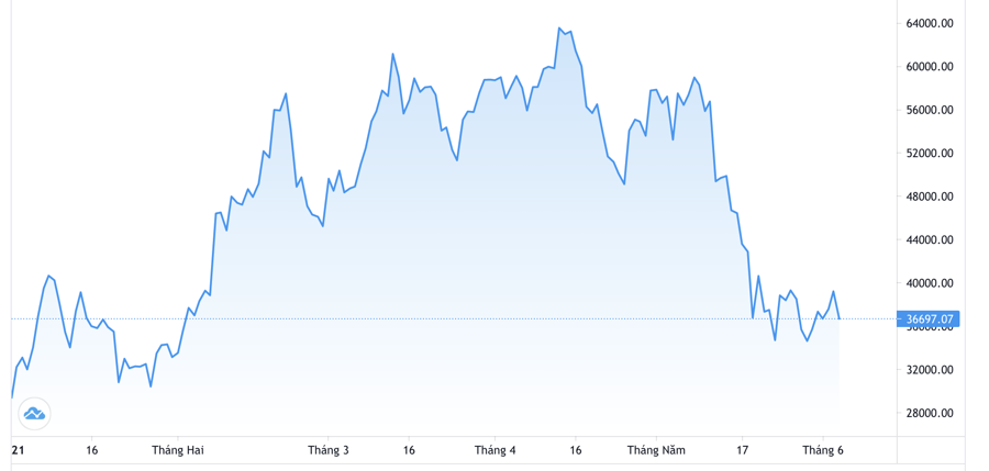 Diễn biến giá Bitcoin từ đầu năm. Đơn vị: USD/Bitcoin - Nguồn: Trading View.