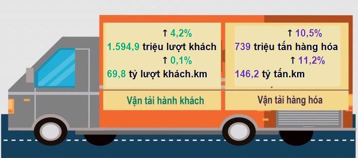 Tình hình vận tải 5 tháng đầu năm. Nguồn: Tổng cục Thống kê