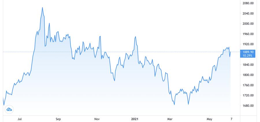 Diễn biến giá vàng thế giới trong 1 năm qua. Đơn vị: USD/oz - Nguồn Trading View.
