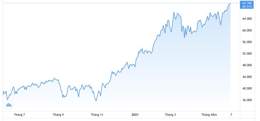 Diễn biến giá dầu WTI giao sau trong 1 năm qua. Đơn vị: USD/thùng - Nguồn: Trading View.