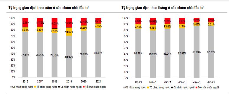 SSI Research: Không khuyến nghị mua thêm cổ phiếu ngân hàng, nhưng có thể nắm giữ tiếp - Ảnh 1