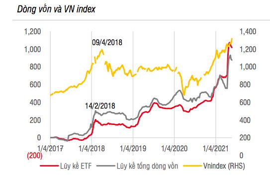 Tiền dồn dập vào các quỹ đầu tư chủ động tại Việt Nam sau 8 tháng rút ròng - Ảnh 1