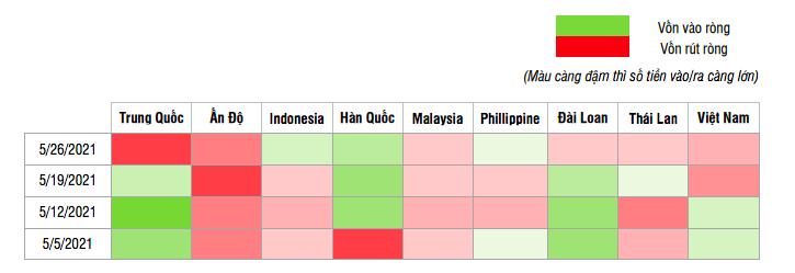Diễn biến dòng vốn vào cổ phiếu theo tuần trong tháng 5 ở các thị trường chính của khu vực Châu Á.