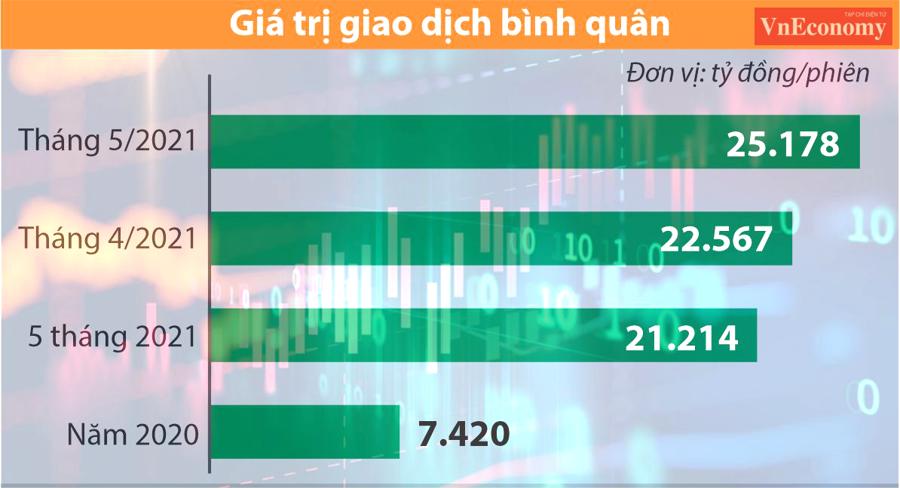 Giá trị giao dịch bình quân phiên trên thị trường chứng khoán Việt Nam.