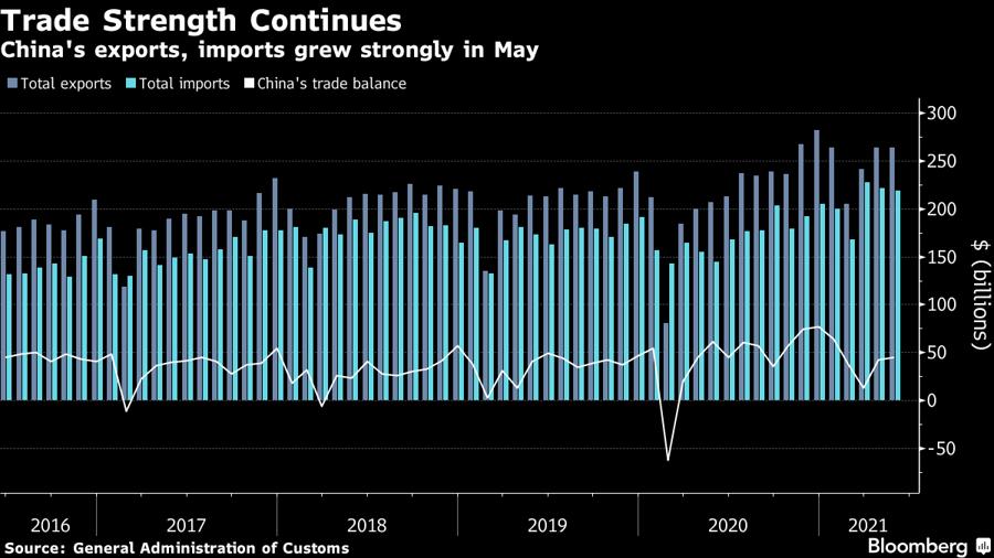Tổng xuất khẩu, tổng nhập khẩu, và cán cân thương mại của Trung Quốc theo từng tháng. Đơn vị: tỷ USD.
