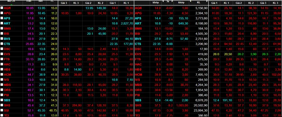 Nhóm cổ phiếu chứng khoán vẫn giảm rất sâu.