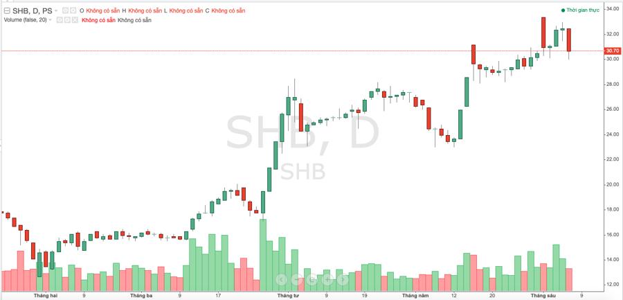 Diễn biến giá cổ phiếu SHB thời gian gần đây