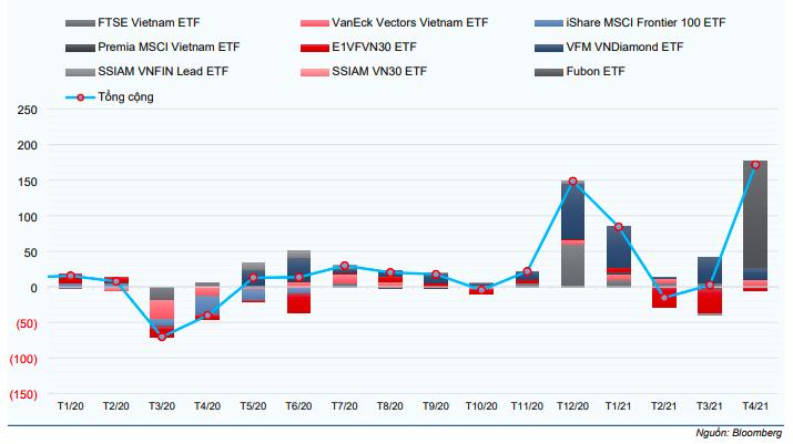 Dòng vốn theo tháng của các quỹ ETF tại thị trường Việt Nam (triệu USD)