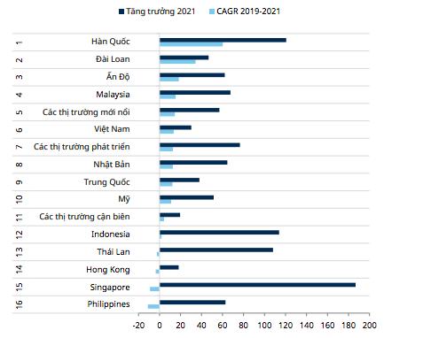 So sánh kỳ vọng tăng trưởng EPS của Việt Nam và các thị trường khác.