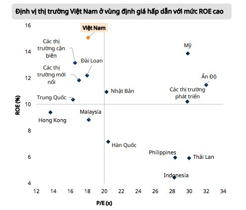 Mirae Asset: Áp lực chốt lời nhóm vốn hoá lớn, Vn-Index có thể điều chỉnh ngắn hạn - Ảnh 1