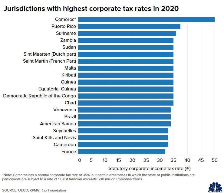 Những quốc gia và vùng lãnh thổ có thuế suất thuế doanh nghiệp theo luật định cao nhất thế giới năm 2020. (*Comoros có thuế suất bình thường là 35%, nhưng đối với những doanh nghiệp có sự tham gia của nhà nước, thuế suất sẽ là 50% nếu doanh thu vượt 500 triệu Franc Comoros).