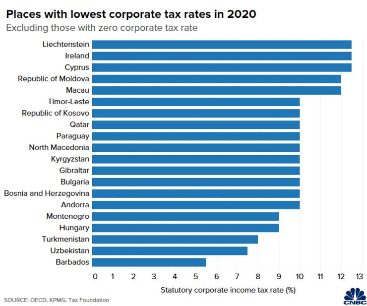 Những quốc gia và vùng lãnh thổ có thuế suất thuế doanh nghiệp theo luật định thấp nhất thế giới năm 2020 (không tính những quốc gia và vùng lãnh thổ không áp thuế doanh nghiệp).