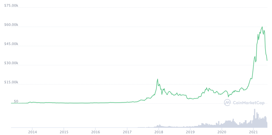 Diễn biến giá Bitcoin qua các năm.