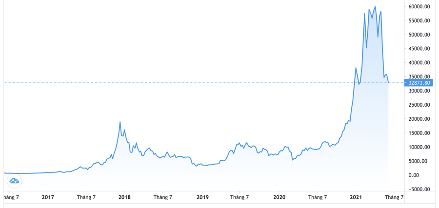 Diễn biến giá Bitcoin 5 năm qua - Nguồn: Trading View.