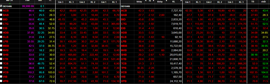 Cổ phiếu ngân hàng lại đỏ rực cuối phiên sáng, dù trước đó xanh khá đều.