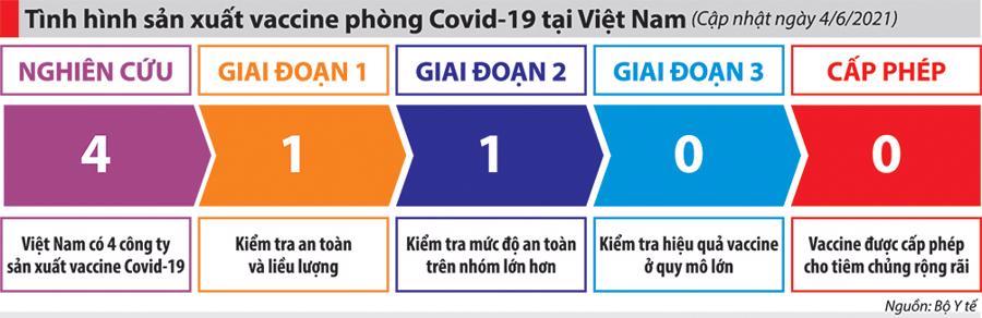"""Vaccine """"Make in Việt Nam"""": Nước rút về đích - Ảnh 1"""
