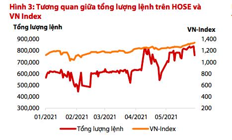 VDSC: VCB, TCB sẽ dẫn dắt VN-Index trong tháng 6, thận trọng với VPB, STB vì giá quá cao - Ảnh 1