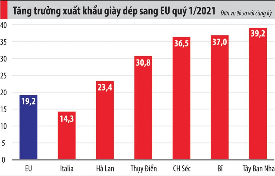 """Xuất khẩu giày dép sang EU tăng mạnh nhờ """"cú huých"""" EVFTA - Ảnh 1"""