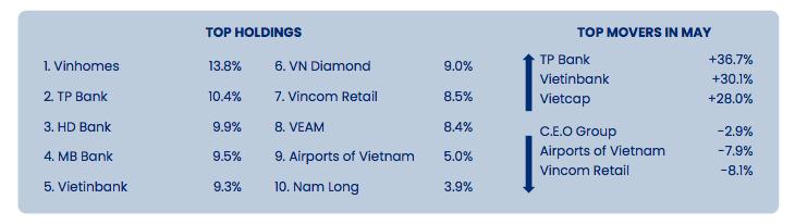 Top 10 cổ phiếu nắm giữ lớn nhất của PYN Elite Fund.
