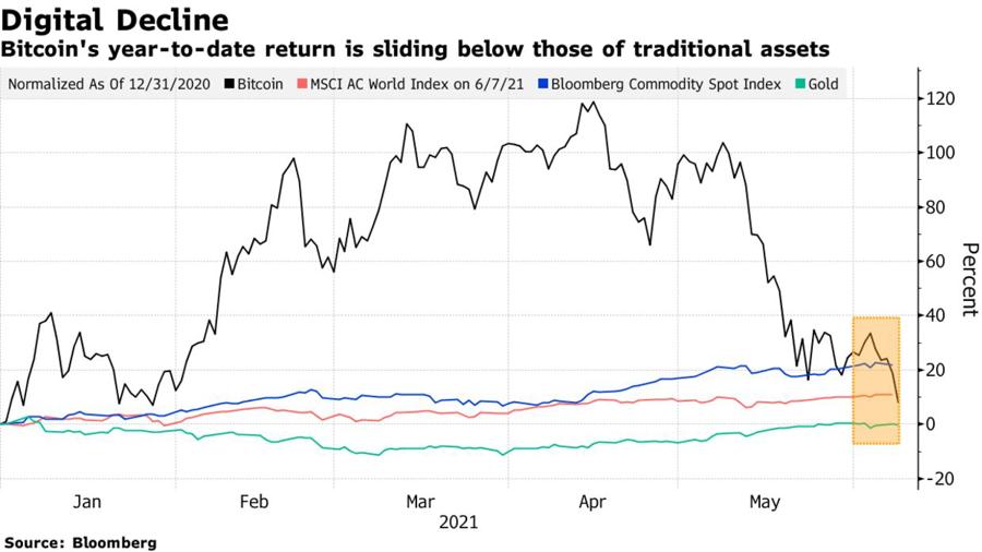 Mức lợi nhuận tính từ đầu năm của Bitcoin hiện đã giảm xuống mức thấp hơn so với các tài sản truyền thống gồm chỉ số MSCI All-Country World Index của chứng khoán thế giới; chỉ số giá hàng hoá cơ bản Bloomberg Commodity Index, và vàng.
