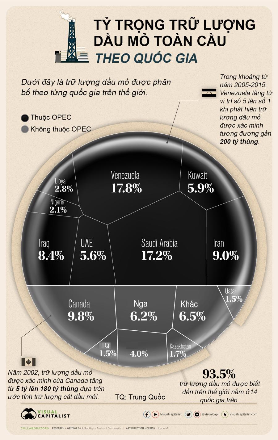 Nguồn:Visual Capitalist/Đánh giáthống kêvề Năng lượng Thế giới năm 2020 của BP