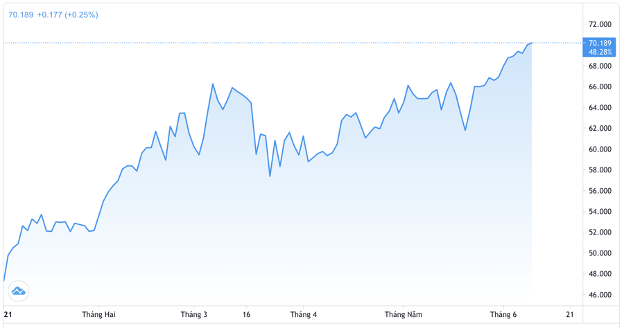 Diễn biến giá dầu WTI tại thị trường New York từ đầu năm. Đơn vị: USD/thùng - Nguồn: Trading View.