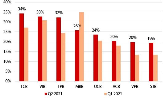 Tăng trưởng tín dụng so với cùng kỳ của quý 1 và ước tính quý 2 dựa trên hạn mức được giao của một số ngân hàng tư nhân (so với cùng kỳ năm trước, đơn vị:%)