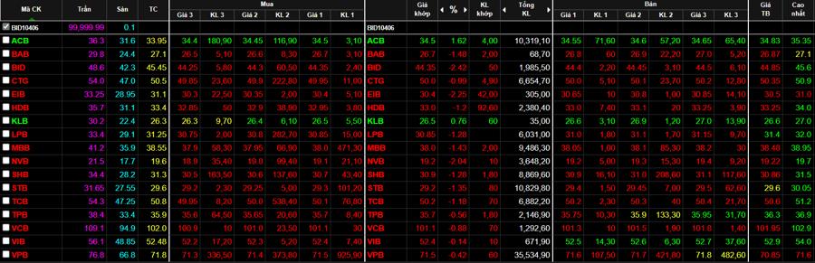Cổ phiếu ngân hàng từ xanh đảo sang đỏ cả loạt.