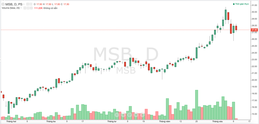 Diễn biến thị giá cổ phiếu MSB trong khoảng thời gian gần đây