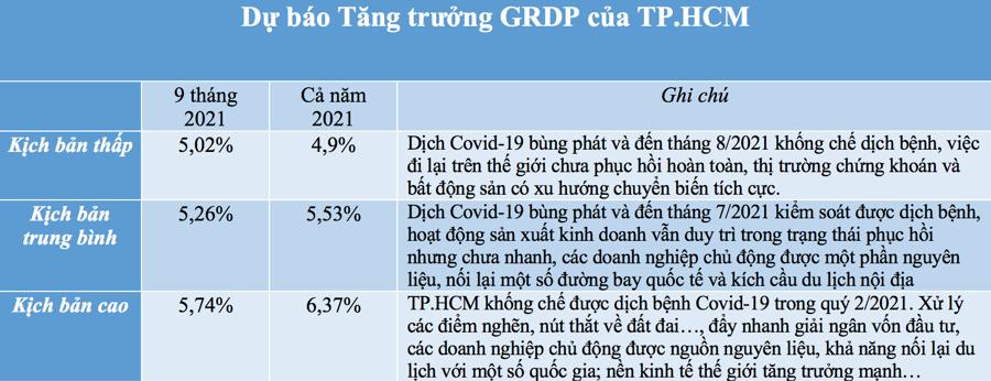 Nguồn:Viện Nghiên cứu phát triển TP.HCM .