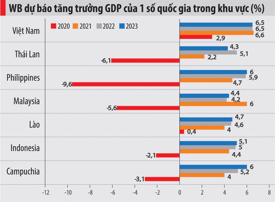 """""""Biến số"""" làn sóng Covid thứ 4 và triển vọng tăng trưởng của Việt Nam 2021 - Ảnh 2"""