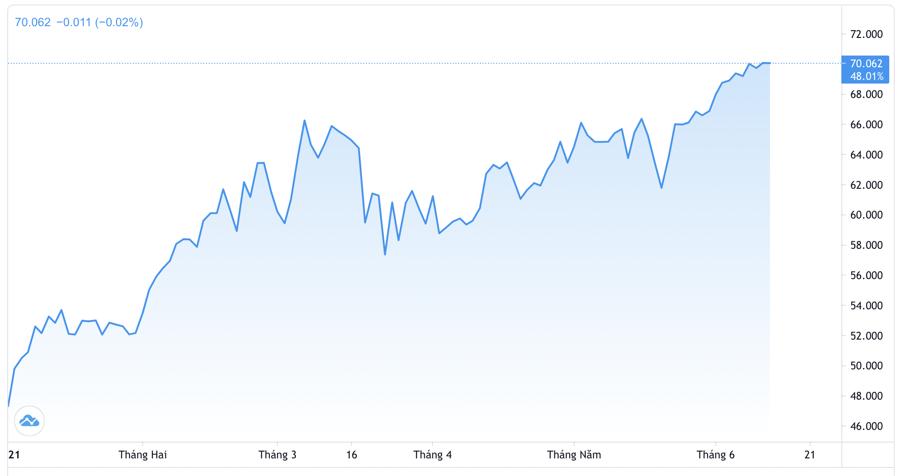 Diễn biến giá dầu Brent từ đầu năm đến nay. Đơn vị: USD/thùng - Nguồn: Trading View.