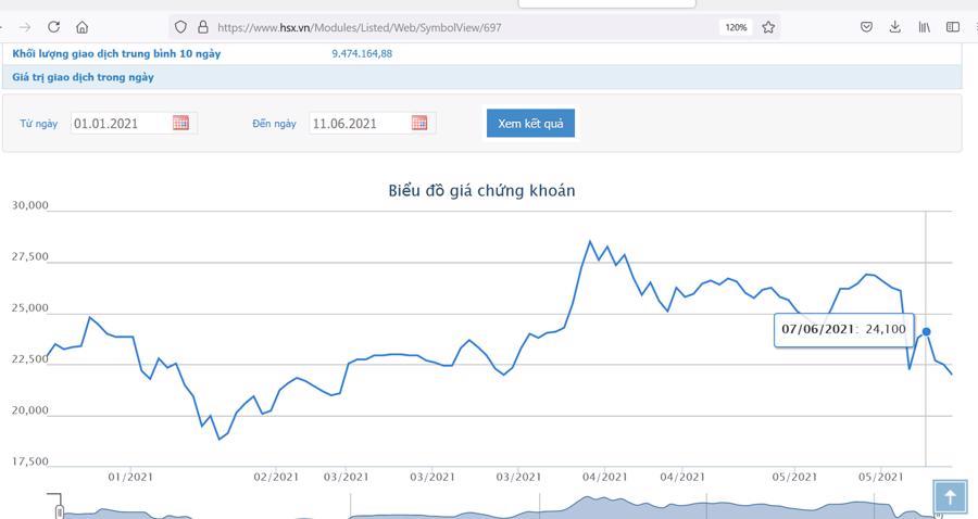 Sơ đồ giá cổ phiếu GEX từ đầu năm 2021.
