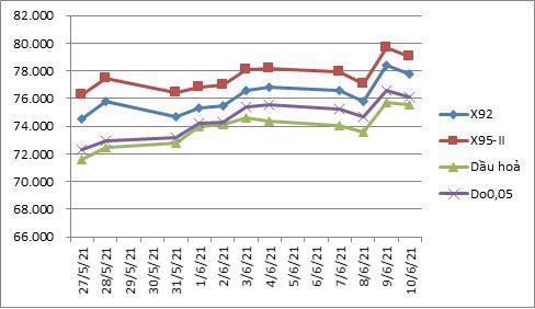 Biến động giá thành phẩm xăng dầu trên thị trường thế giới 27/5/2021 - 11/6/2021
